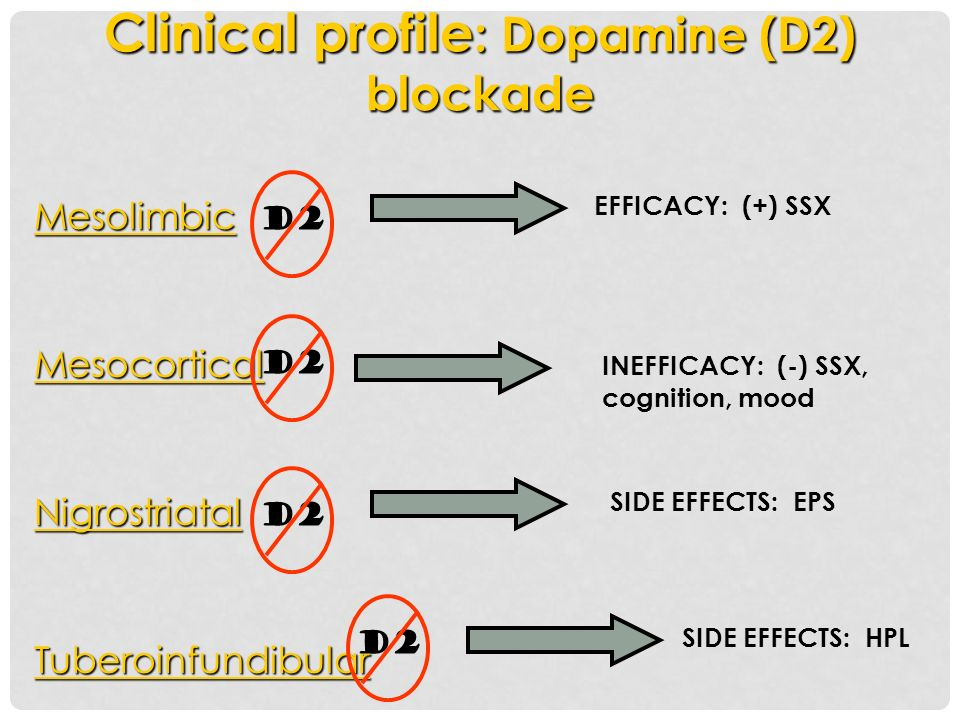 Clinical profile: Dopamine (D2) blockade