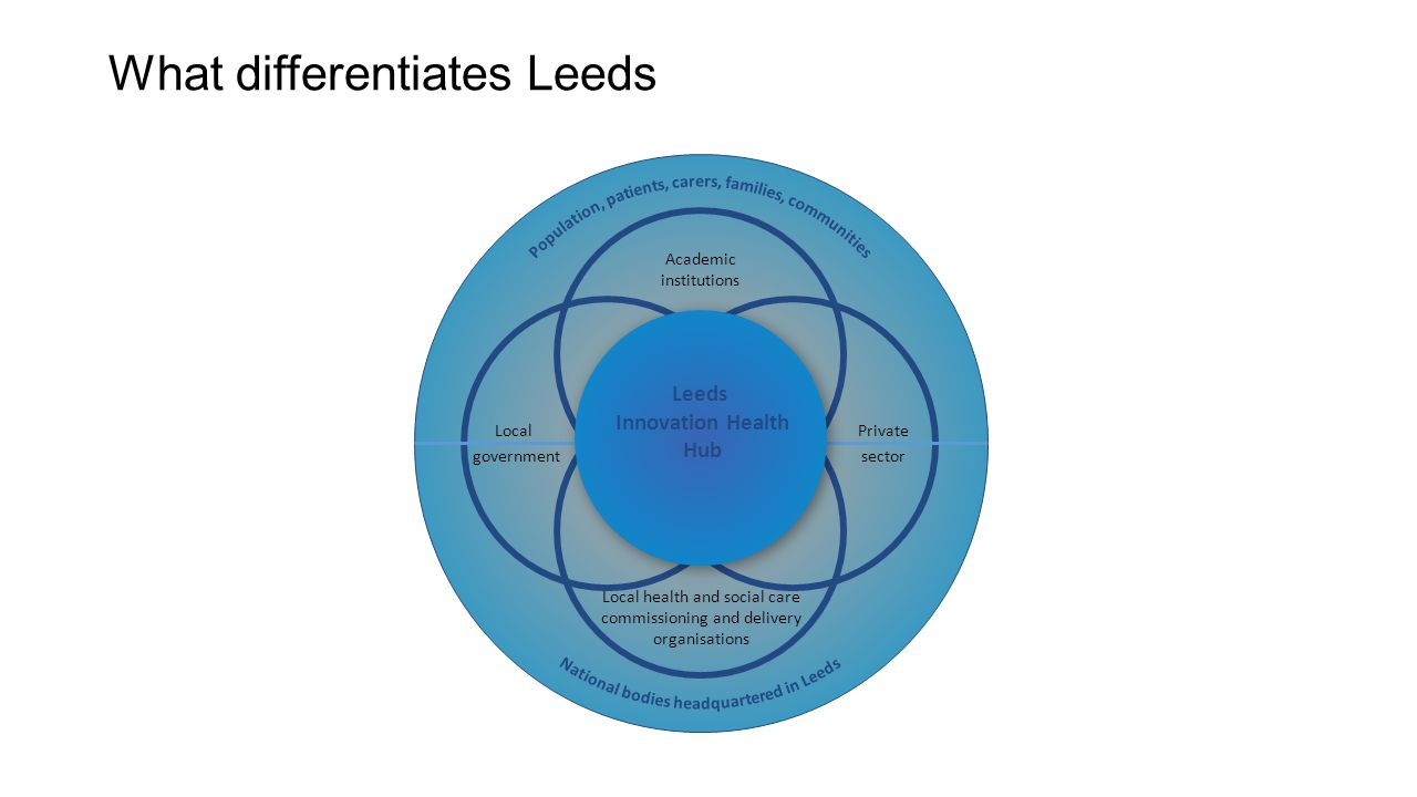 What differentiates Leeds