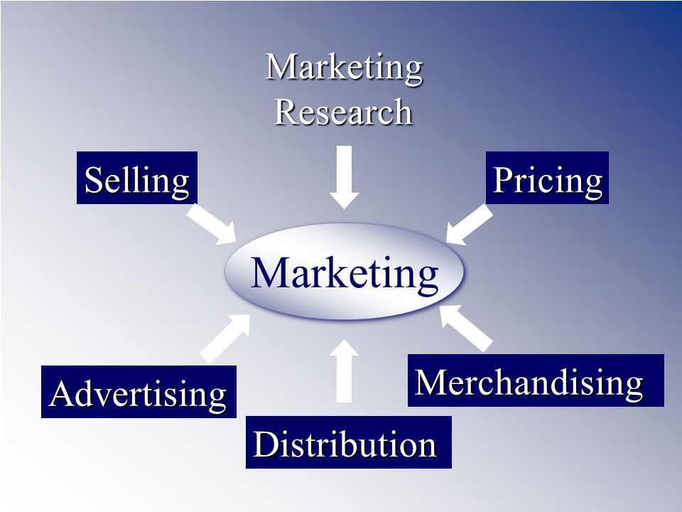 Marketing Marketing Research Selling Pricing Merchandising Advertising