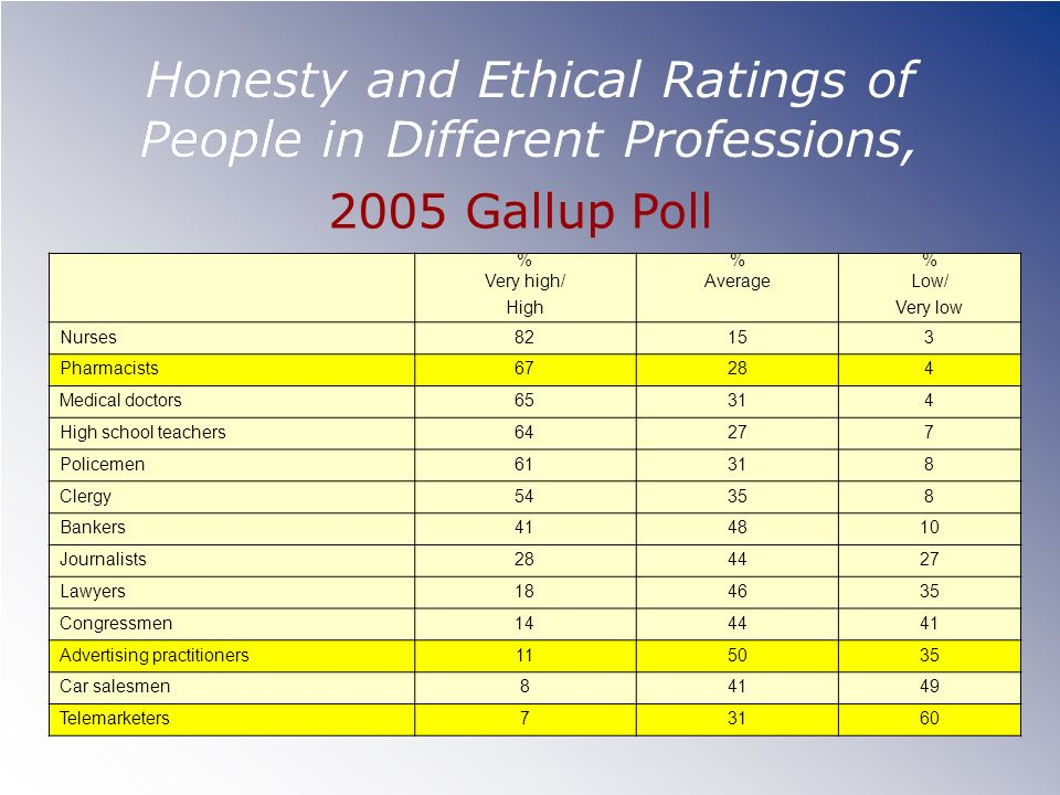 Honesty and Ethical Ratings of People in Different Professions,