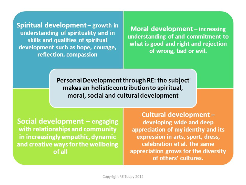 Personal Development through RE: the subject makes an holistic contribution to spiritual, moral, social and cultural development