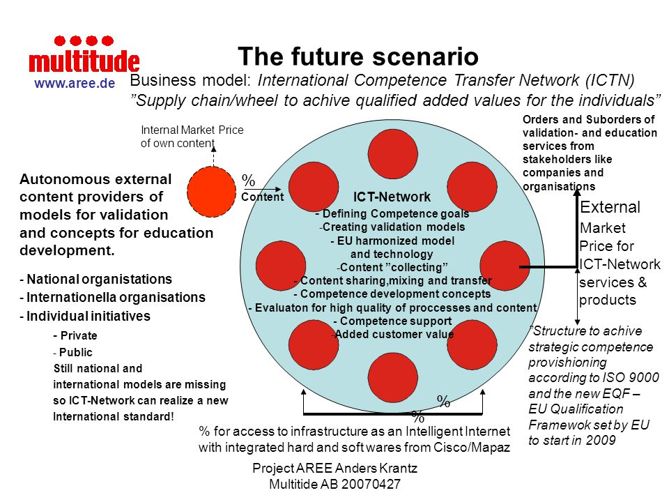 The future scenario Business model: International Competence Transfer Network (ICTN)