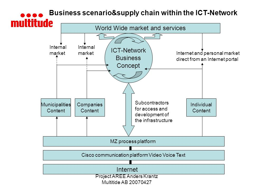 Business scenario&supply chain within the ICT-Network