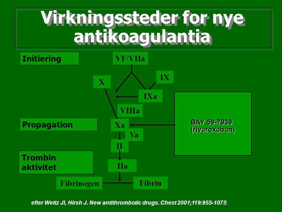 Virkningssteder for nye antikoagulantia