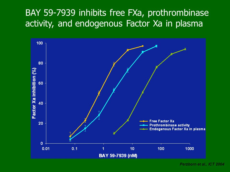 BAY 59-7939 inhibits free FXa, prothrombinase activity, and endogenous Factor Xa in plasma