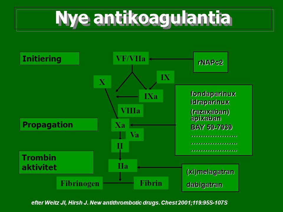 Nye antikoagulantia Initiering VF/VIIa IX X IXa VIIIa Propagation Xa