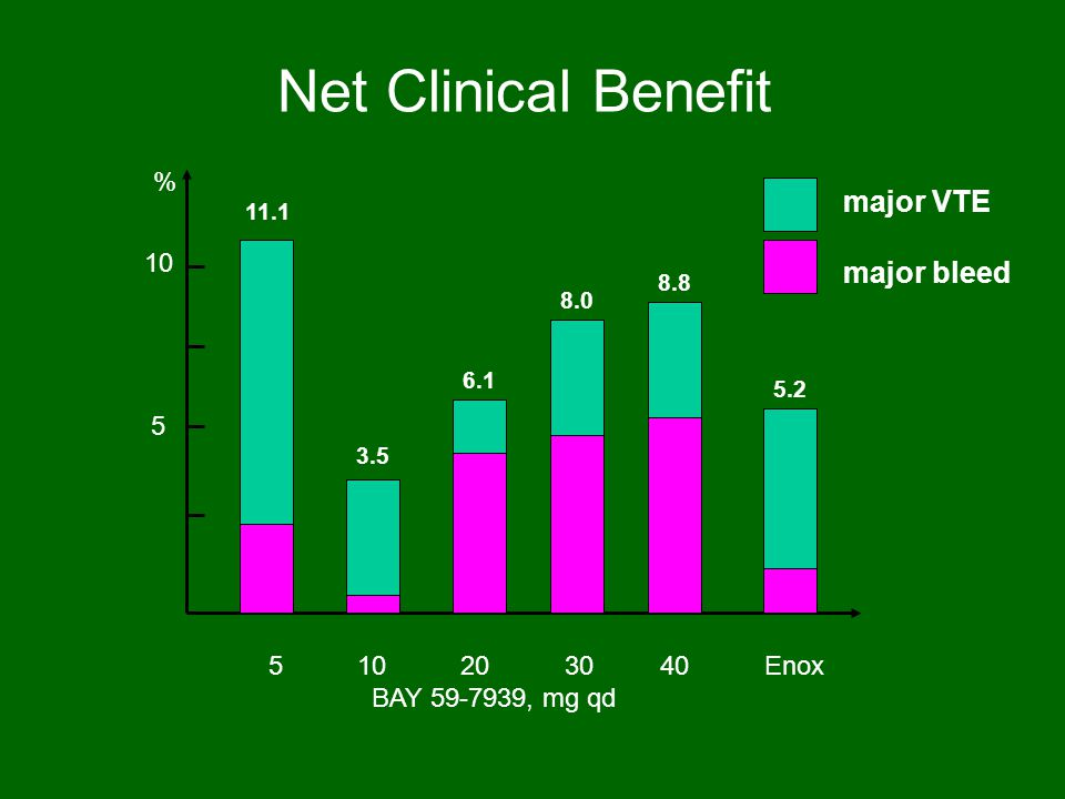 Net Clinical Benefit major VTE major bleed % 10 5 5 10 20 30 40 Enox