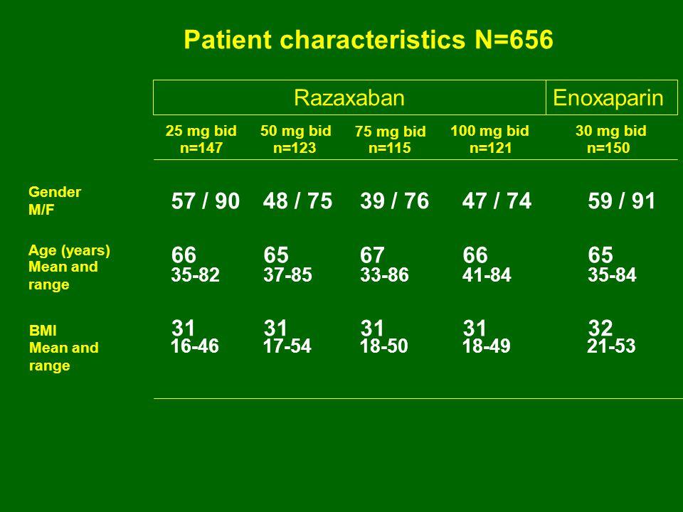 Patient characteristics N=656