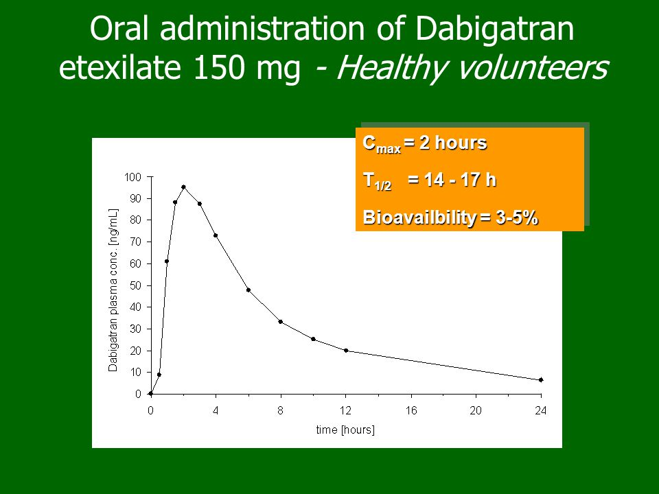 Oral administration of Dabigatran etexilate 150 mg - Healthy volunteers