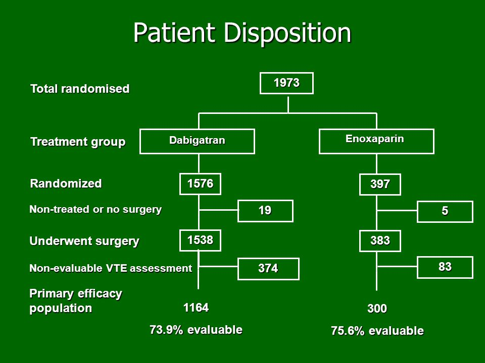 Patient Disposition 1973 Total randomised Treatment group Randomized