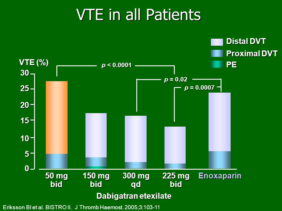 VTE in all Patients Distal DVT Proximal DVT VTE (%) PE 30 25 20 15 10