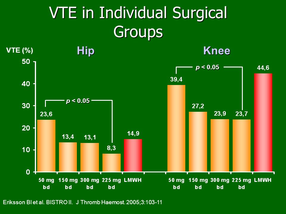 VTE in Individual Surgical Groups