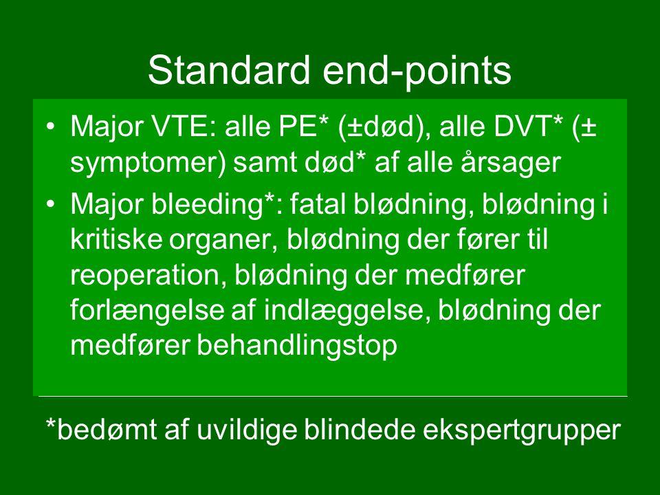 Standard end-points Major VTE: alle PE* (±død), alle DVT* (± symptomer) samt død* af alle årsager.