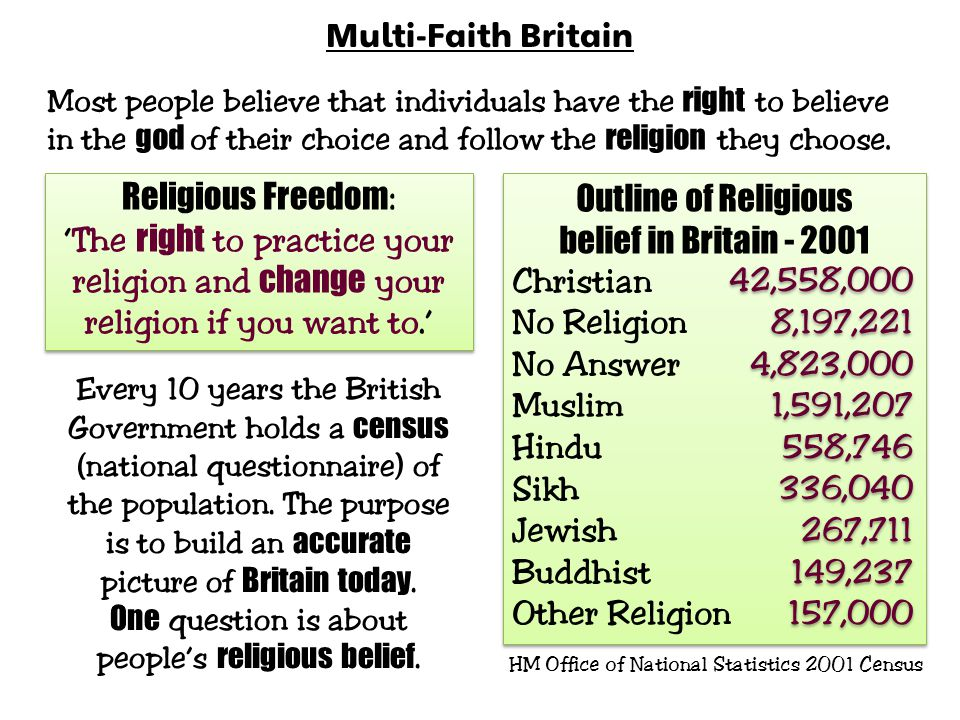 Multi-Faith Britain Most people believe that individuals have the right to believe in the god of their choice and follow the religion they choose.