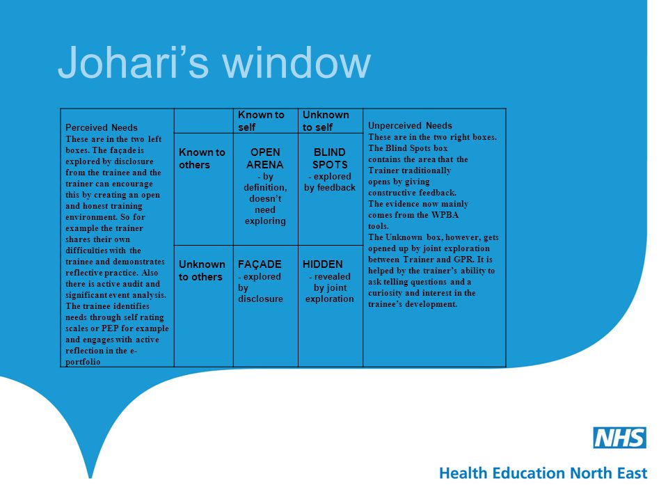 Johari's window Known to self Unknown to self Known to others