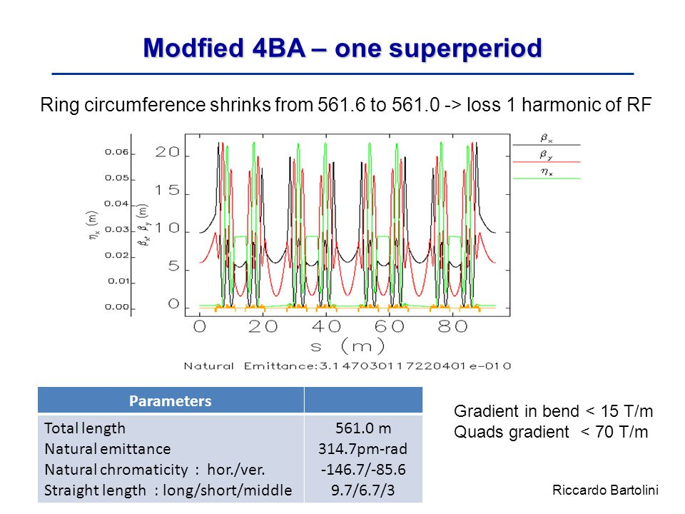 Modfied 4BA – one superperiod