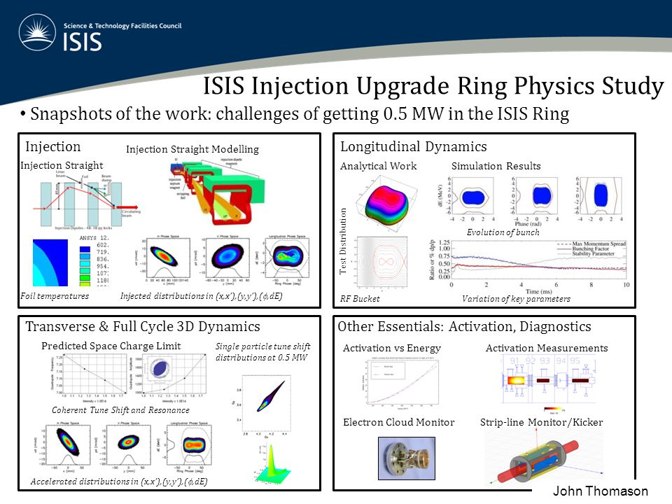 ISIS Injection Upgrade Ring Physics Study
