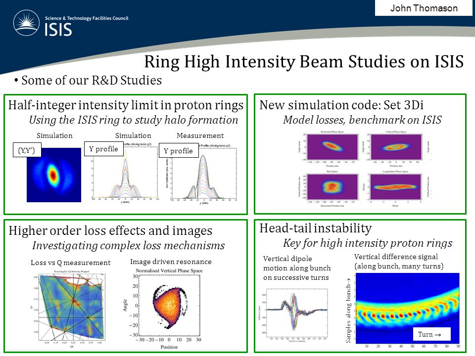 Ring High Intensity Beam Studies on ISIS