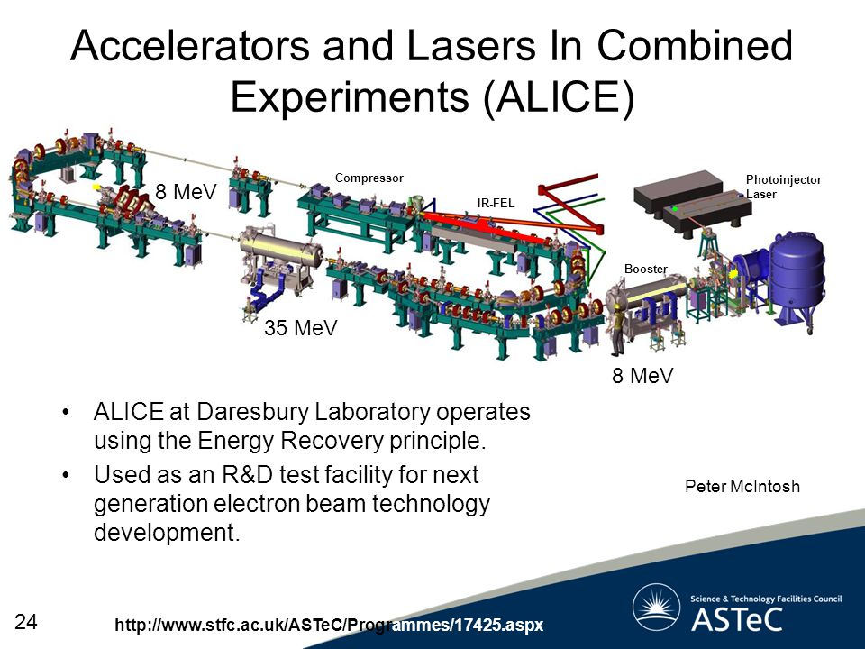 Accelerators and Lasers In Combined Experiments (ALICE)