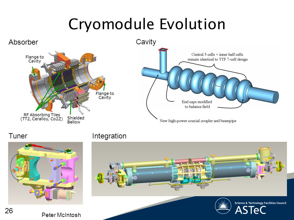 Cryomodule Evolution Absorber Cavity Tuner Integration Peter McIntosh