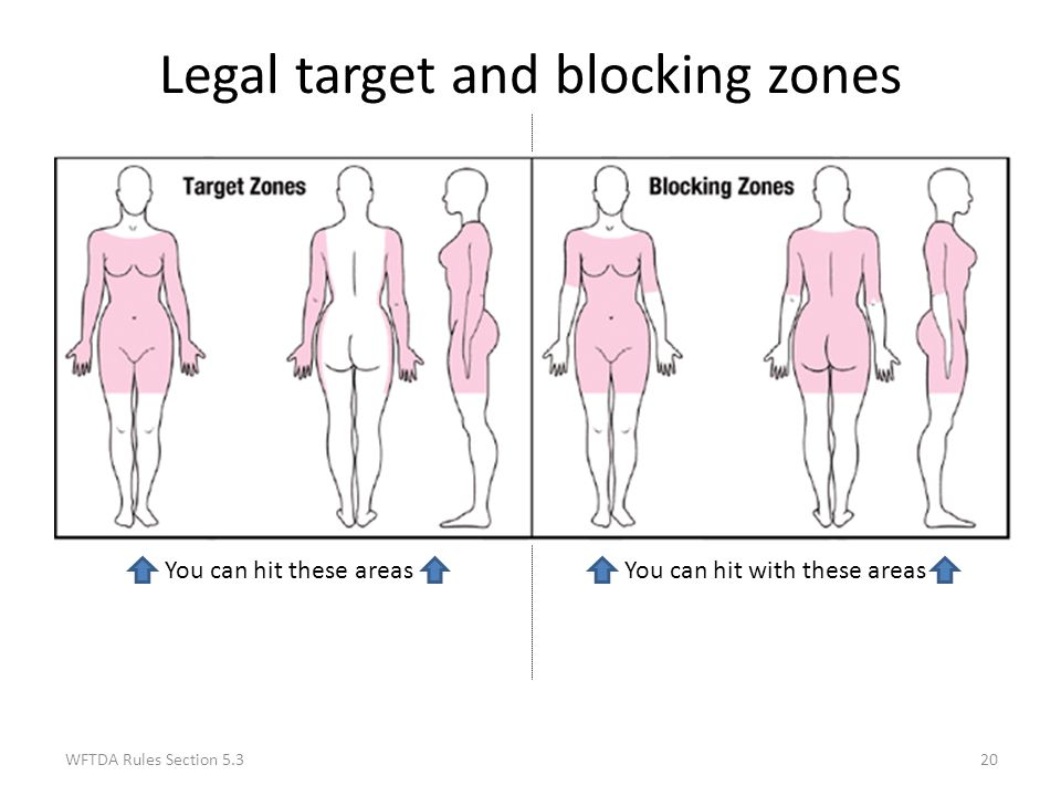 Legal target and blocking zones