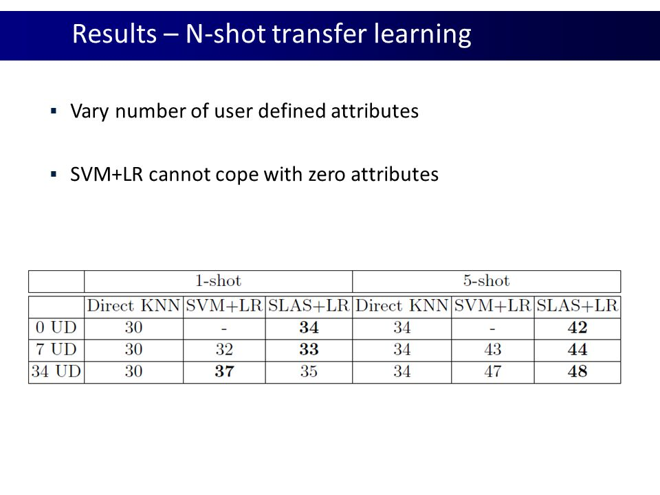 Results – N-shot transfer learning