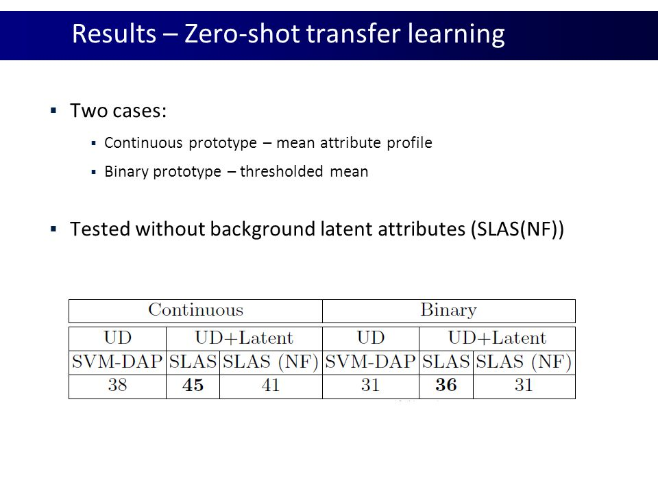 Results – Zero-shot transfer learning
