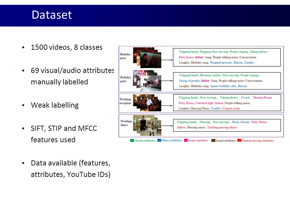 Dataset 1500 videos, 8 classes