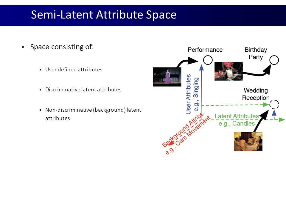 Semi-Latent Attribute Space
