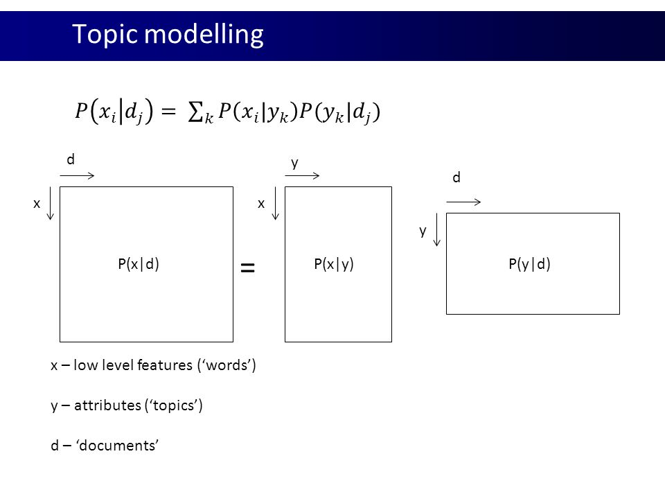 = Topic modelling 𝑃 𝑥 𝑖 𝑑 𝑗 = 𝑘 𝑃 𝑥 𝑖 | 𝑦 𝑘 𝑃( 𝑦 𝑘 | 𝑑 𝑗 ) d y d x x y