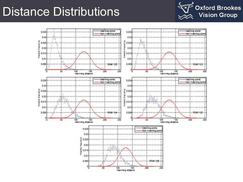 Distance Distributions