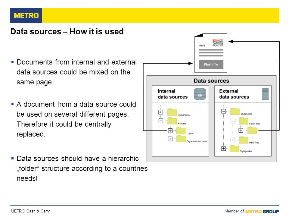 Data sources – How it is used