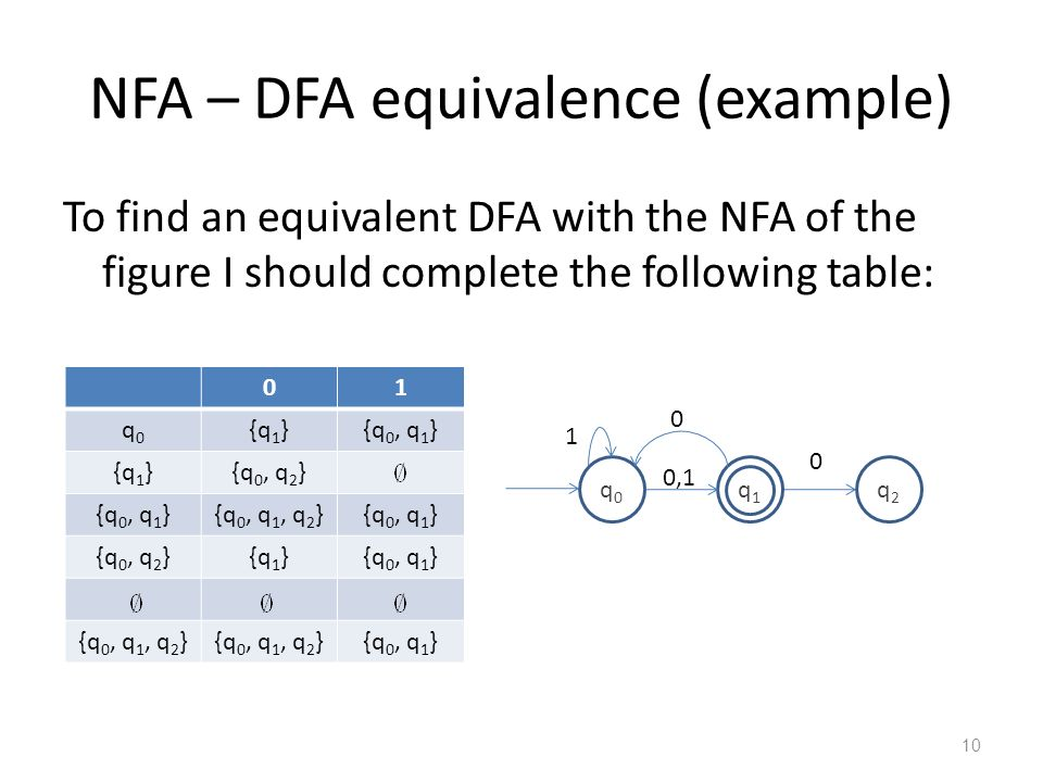 NFA – DFA equivalence (example)