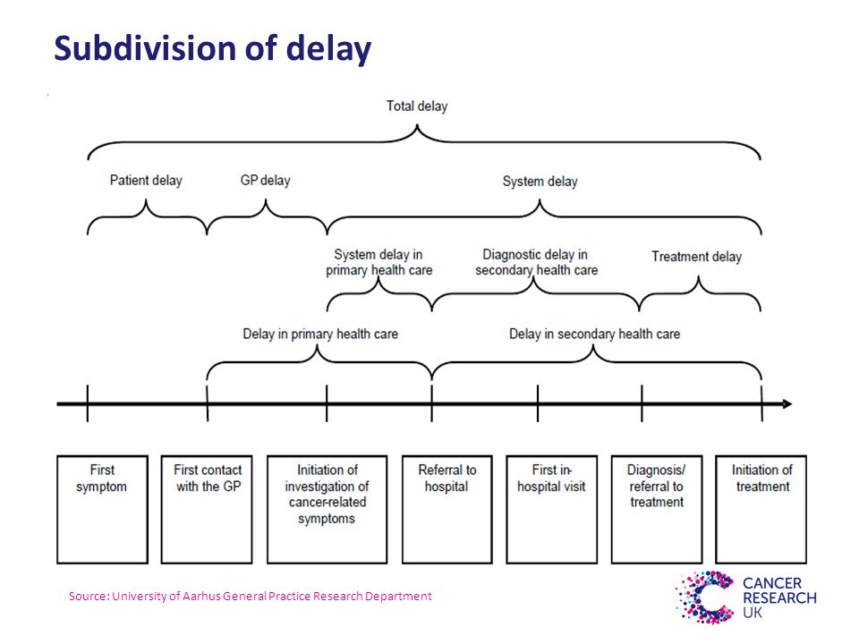 Subdivision of delay Source: University of Aarhus General Practice Research Department