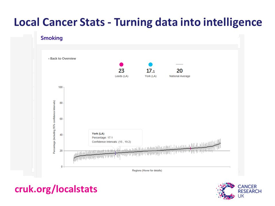 Local Cancer Stats - Turning data into intelligence