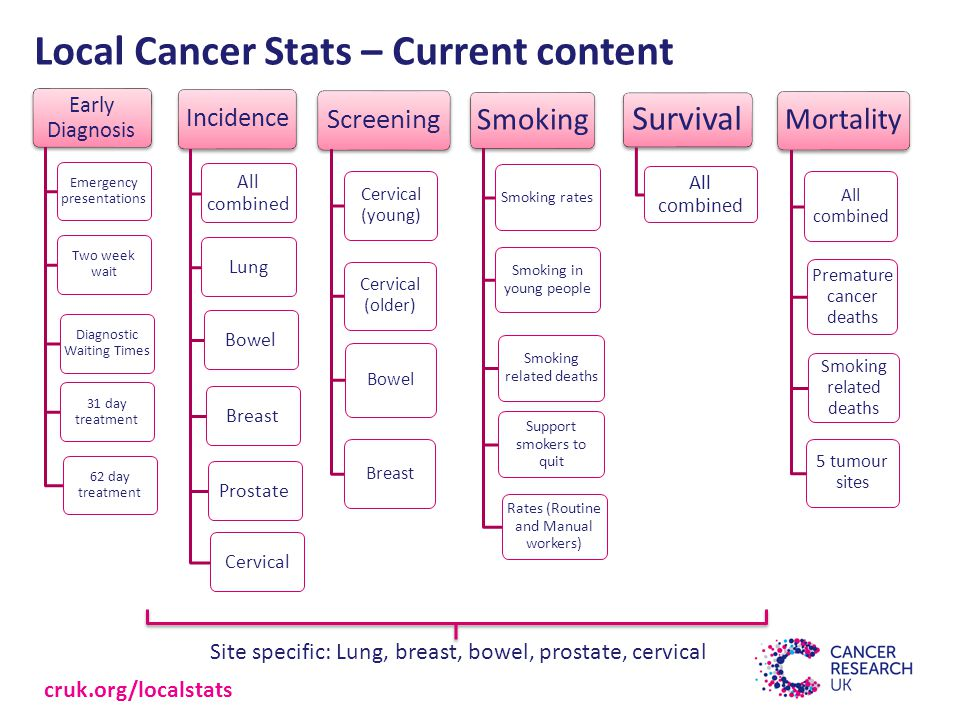 Local Cancer Stats – Current content