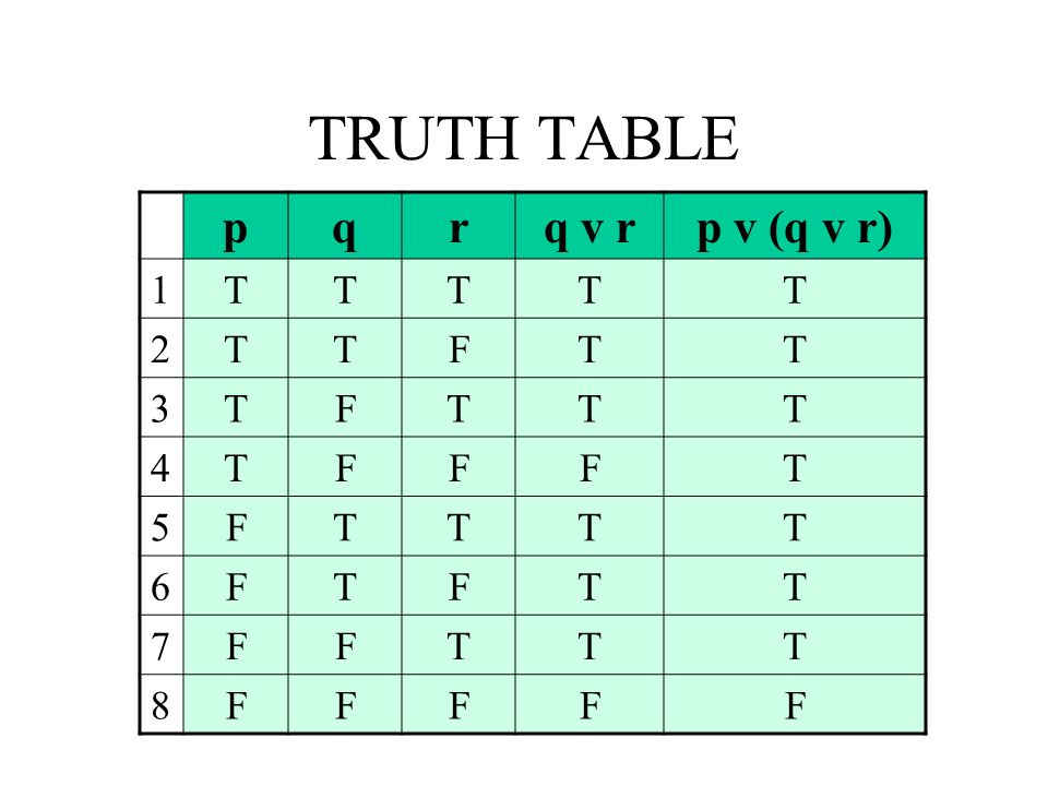 TRUTH TABLE p q r q v r p v (q v r) 1 T 2 F