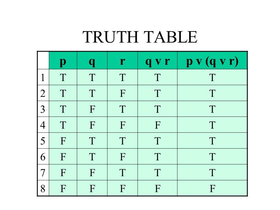 TRUTH TABLE p q r q v r p v (q v r) 1 T 2 F 3 4 5 6 7 8
