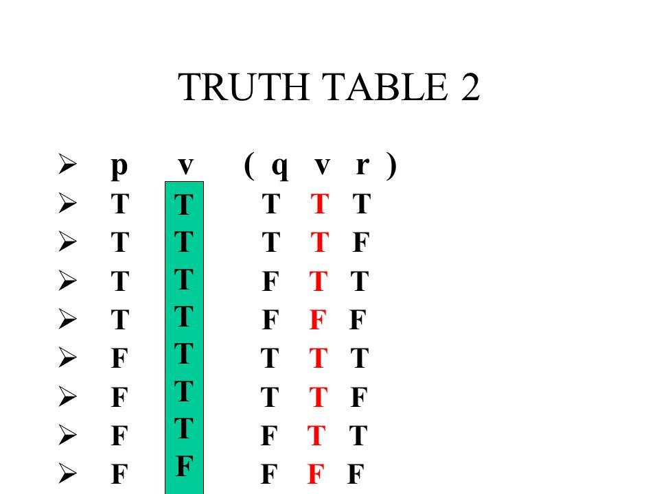 TRUTH TABLE 2 T F p v ( q v r ) T T T T T T T F T F T T T F F F
