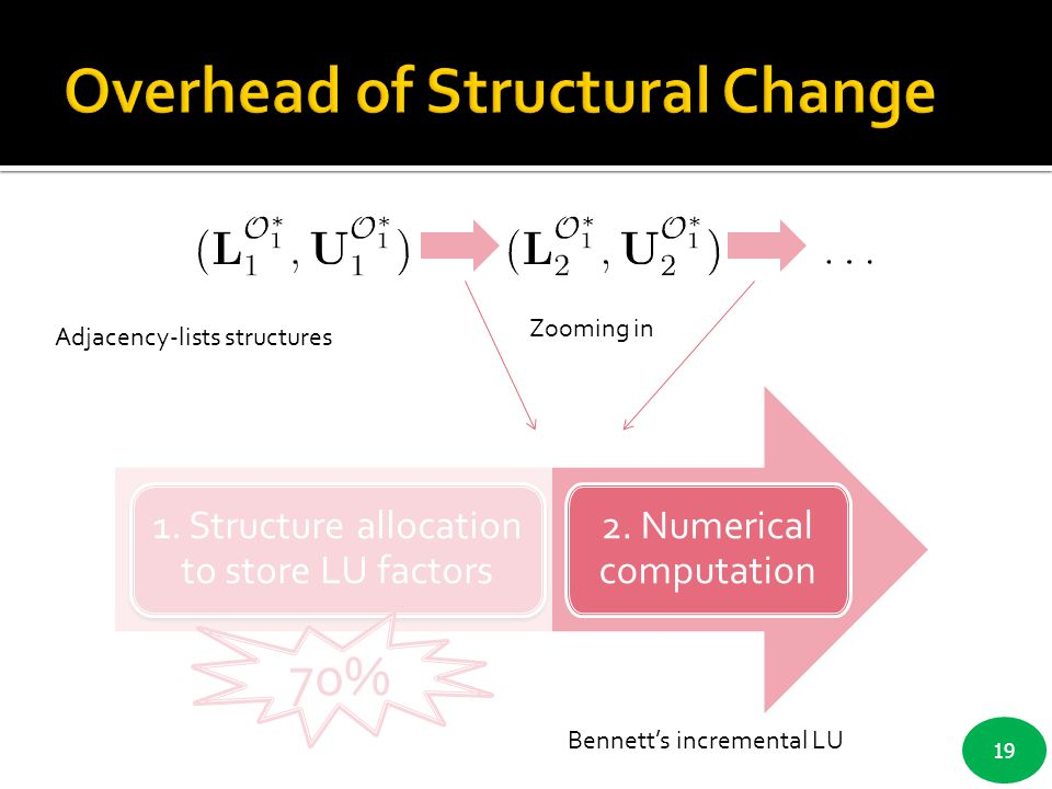 Overhead of Structural Change