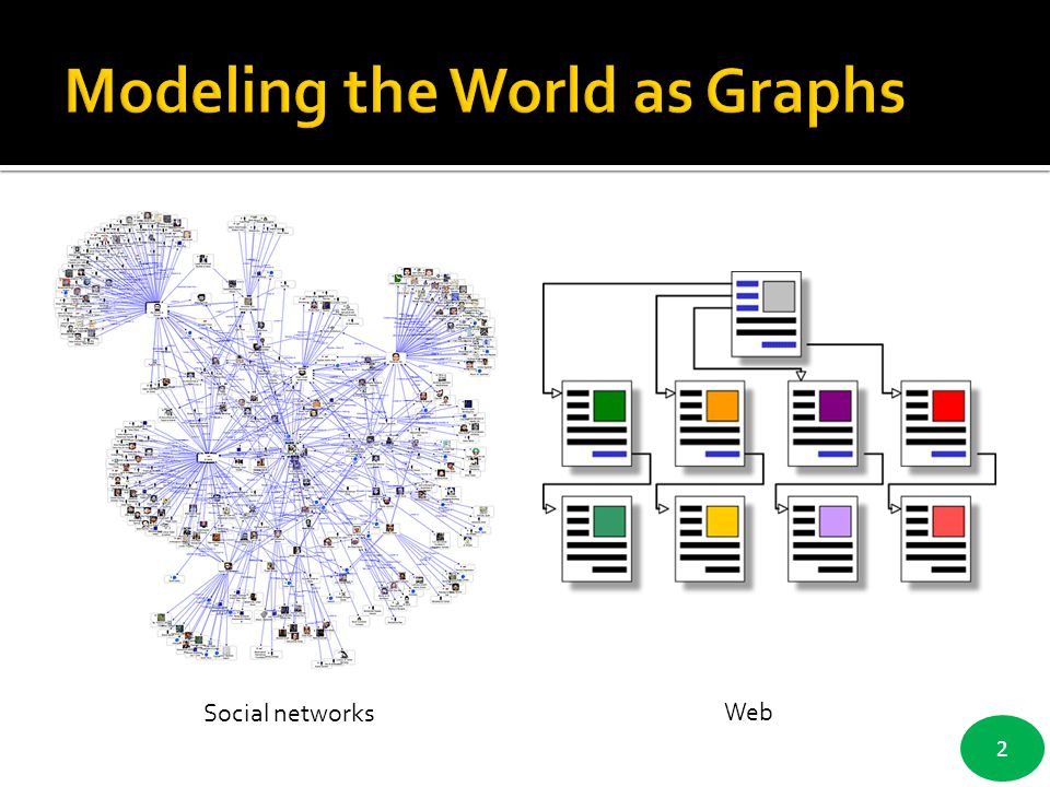 Modeling the World as Graphs