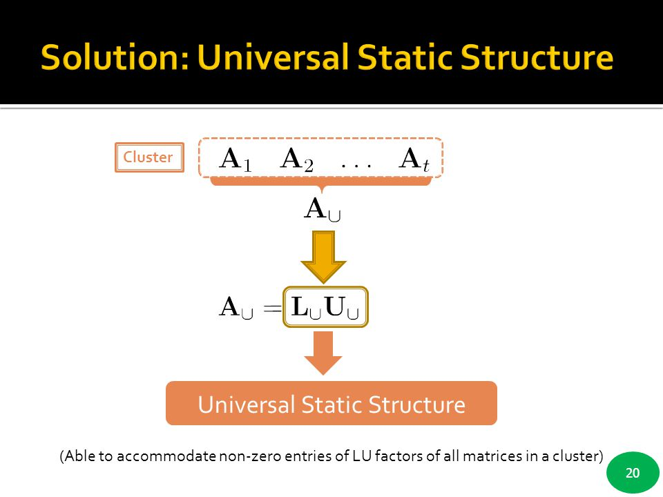 Solution: Universal Static Structure