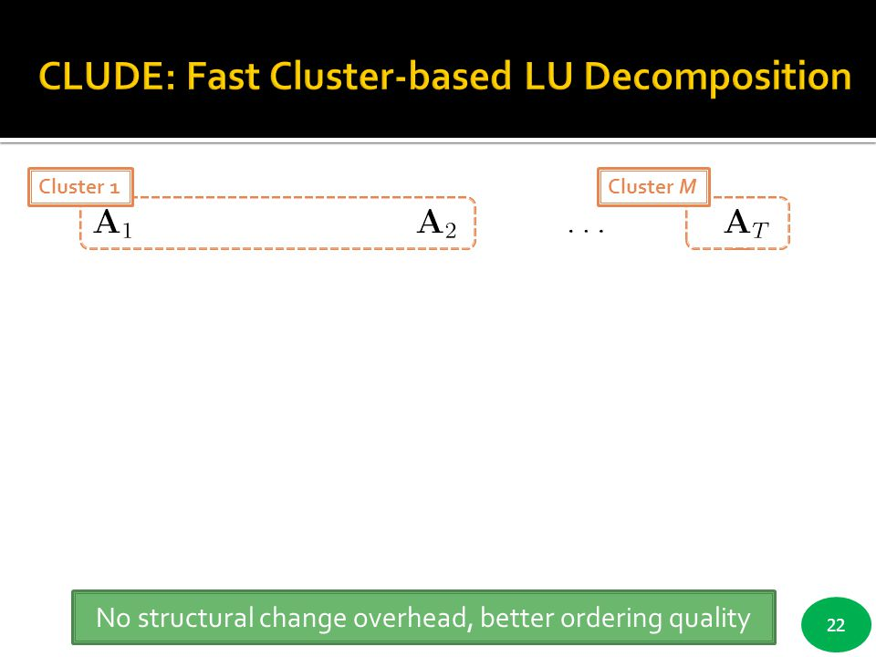 CLUDE: Fast Cluster-based LU Decomposition