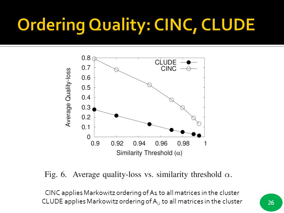 Ordering Quality: CINC, CLUDE