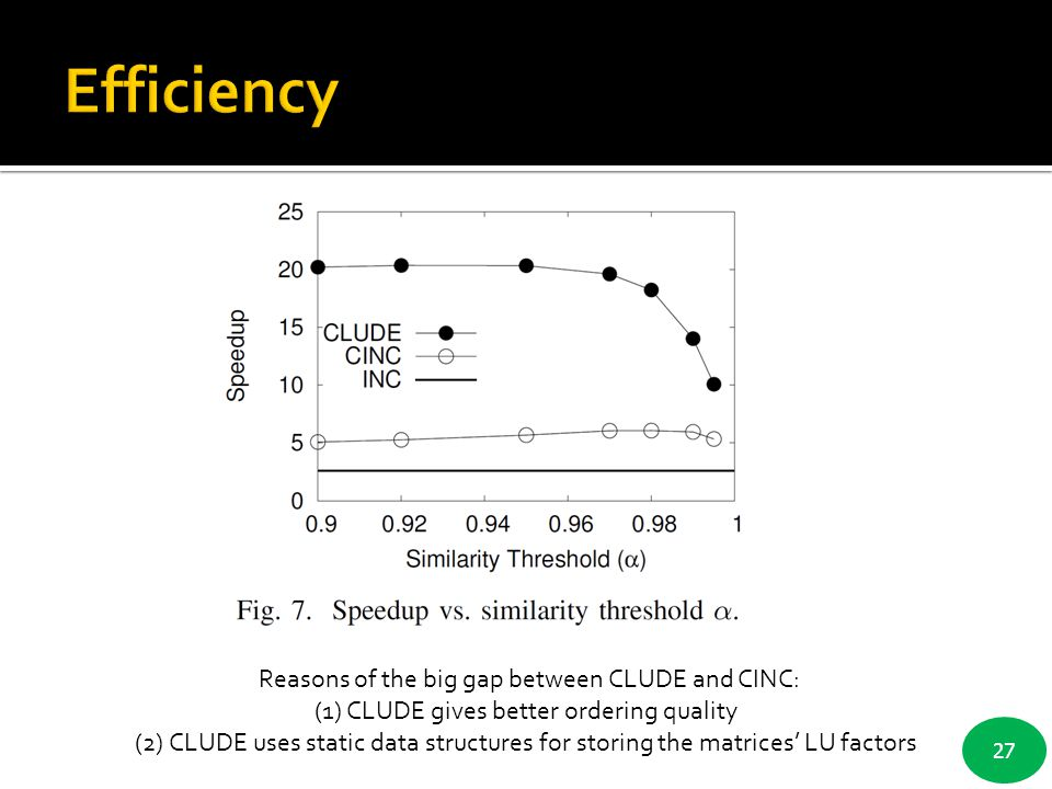 Efficiency Reasons of the big gap between CLUDE and CINC: