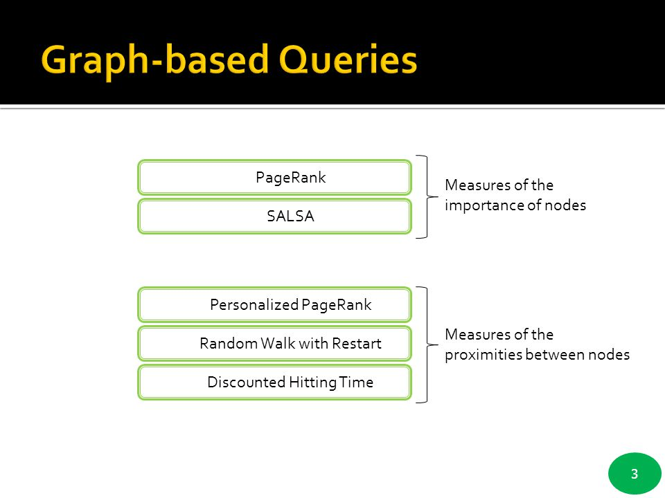 Graph-based Queries PageRank Measures of the importance of nodes SALSA