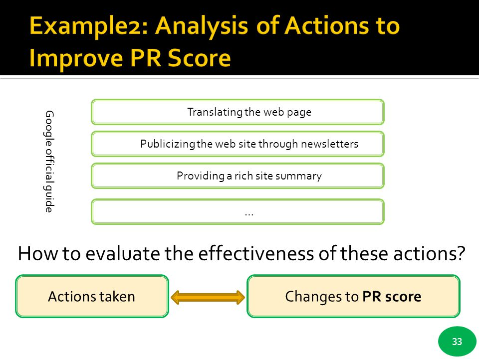 Example2: Analysis of Actions to Improve PR Score