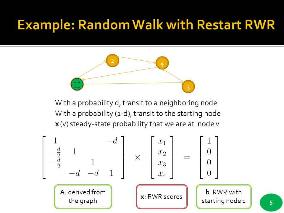 Example: Random Walk with Restart RWR