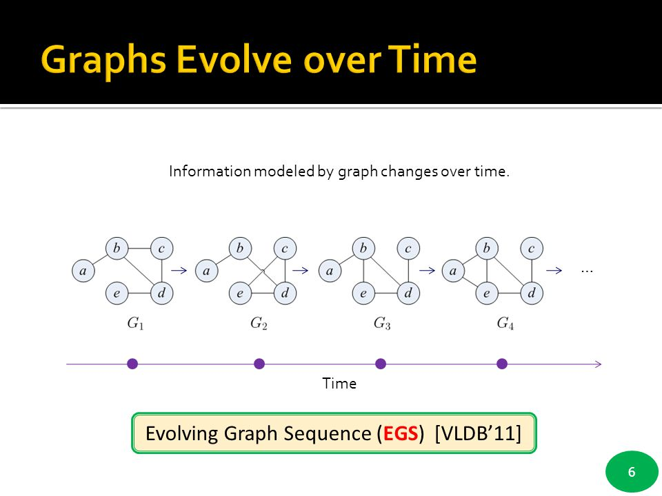 Graphs Evolve over Time