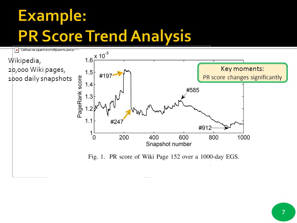 Example: PR Score Trend Analysis
